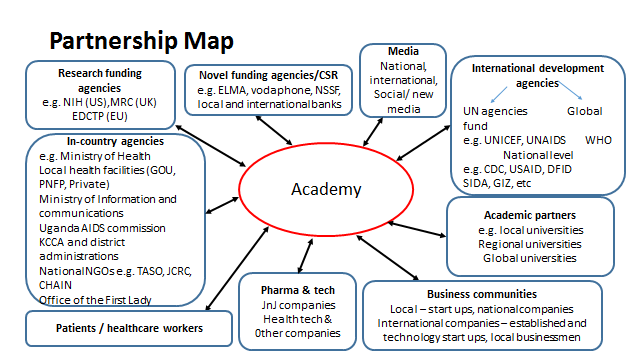5 Partnership framework